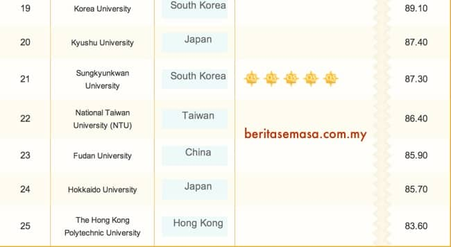 Malaysia Private University Ranking